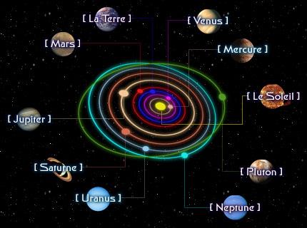 Orbites des planetes.jpg